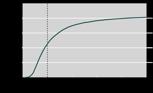 Fig 2 Cost effectiveness acceptability curve showing probability of the screening programme being cost effective by threshold for cost effectiveness, based on 5000 runs of the probabilistic sensitivity analysis and under the assumption that screening advances diagnosis by five years during screening and results in a reduction of 10% in incidence when screening stops