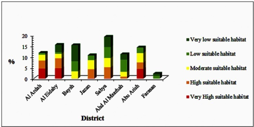 Relative distribution of predicted suitable habitats in different political districts of Jazan Province, Saudi Arabia.