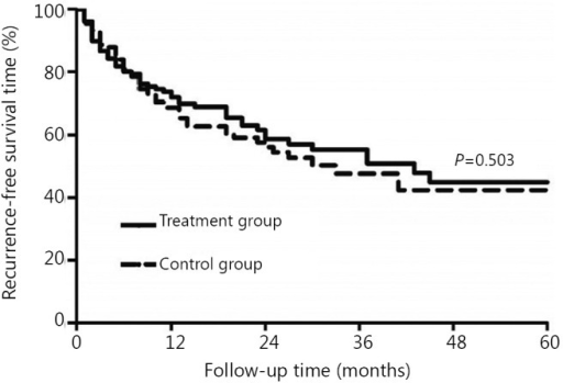 Comparison of cumulative RFS rates between the treatment group and the control group (P>0.05) after PSM.