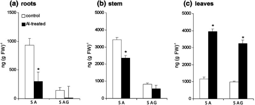 The level of free SA and SA conjugated with Glc in potato plants exposed to 250 μM AlCl3 at 48 h. SA and SAG content was measured in roots (a), shoots (b) and leaves (c). Asterisks indicate values that differ significantly from the non-treated control plants at P < 0.05