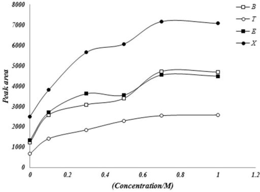 the affect of salt concentration on beetroot - the effect temperature and concentration have on a reaction we must produce a piece of coursework investigating the rates of reaction, and the effect different changes have on them the rate of reaction is the rate of loss of a reactant or the rate of formation of a product during a chemical reaction.