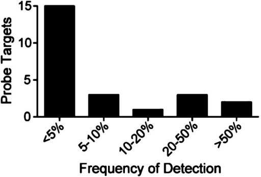 Frequency of detection of probe targetsin the CRAPome database(http://www.crapome.org/).31 Targets show a broad distribution of detection frequencies, indicatingthat they span a wide range of abundances in human cells.