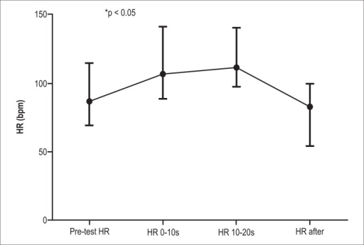 Mean HR values with their highest and lowest amplitudes recorded before(1-min HR mean – pre-test HR), during (values recorded at 0–10 s and10–20 s), and after the Valsalva maneuver (1-min HR mean – pre-test HR)performed with an expiratory resistance equivalent to 60% of MEP. Therewas a significant difference (p < 0.05) among the HR values for allfour periods.