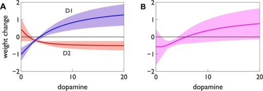 Expected overall weight change as a function of dopamine concentration.Here we plot the mean (line) and range (shading) of the overall weight change (sum of the plasticity factors ) at a given dopamine level , across every set of plasticity coefficients found by the search (Figure 10). (A) Separate plots for the found sets of D1 and D2 MSN coefficients, showing the dopamine dependence of each neuron type. (B) The sum of the individual MSN-type contributions in (A).