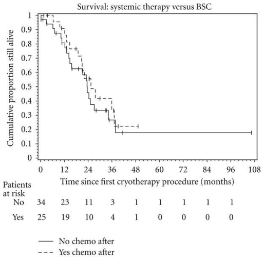 The Kaplan-Meier estimate of overall survival (OS) in the 59 study eligible patients. The dashed lines represent the 95% confidence interval (CI) about each successive estimate of the survival rate. The median OS was 24.8 months (95% CI, 18.3–36.5 months) for patients who received chemotargeted therapy following their first MCA procedure, and 23.5 months (95% CI, 14.2–34.1 months) for patients who only received best supportive care following first MCA. The 2- and 3-year OS rate for the chemo-targeted group was 52% (95% CI, 29%–75%) and 33% (95% CI, 9%–56%), respectively. For the BSC only group, the 2- and 3-year OS rate was 44% (95% CI, 25%–63%) and 22% (95% CI, 3%–41%), respectively.