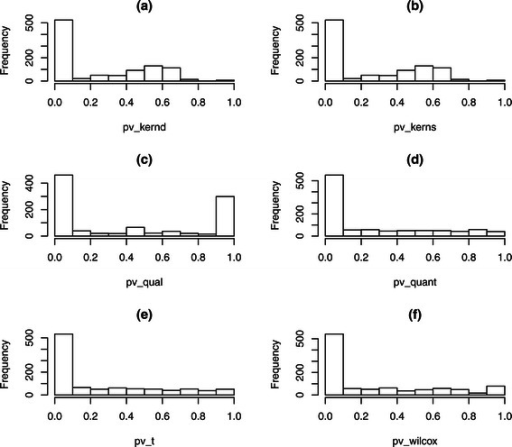 Histogram of p-values. Histogram of p-values on the simulated data with low group effect, 20% missing data and 50% differentially expressed metabolites. The titles (a), (b), (c), (d), (e), (f) correspond to methods Kernd, Kerns, Qual, Quant, T and Wilcox respectively.