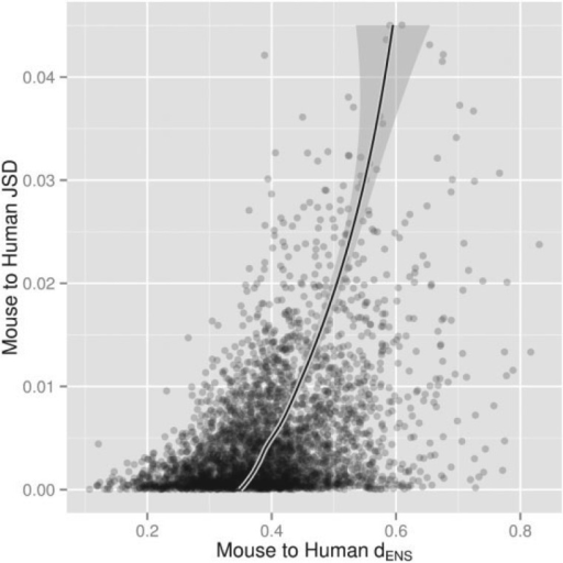 Nonstationarity increases with distance. Scatter plots showing an empirical relationship between JSD and the  for the human/mouse pair. All General model fits have goodness-of-fit . The solid line shows LOESS fit. The plots show 3906 alignments of human, mouse, and opossum protein coding genes.
