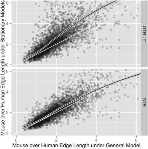 GTR and GTR models overestimate departures from the molecular clock. Scatter plots of the ratio of mouse and human edge lengths measured as  or  against  from 3906 alignments of human, mouse, and opossum protein coding genes. All General model fits have goodness-of-fit . Plots were truncated near six; distance estimates greater than 100 were rejected as outliers. The curved lines show LOESS fits. Straight lines show the diagonal.