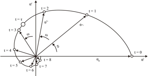 Schematic diagram of the time evolution of POP coefficients αt(k) with an initial value α0 = (αr, αi) = (0,1) (From [19]).The complex number αt rotates in slightly more than eight time steps anticlockwise once around the origin. ω is a constant angle in the complex plane. The e-folding time τ, for which /ατ/ = 1/e is marked by an open circle. The amplitude /αt/, in the perspective of epidemiology, corresponds to magnitude of schistosomiasis risk in our study.