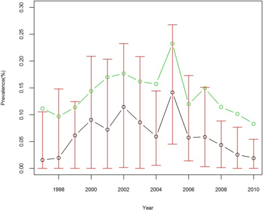 Prevalence of S. japonicum infection for counties in Anhui Province, China, from 1997 to 2010.The red vertical lines denote interquartile range, the green circles denote the mean, and the black circles denote the median.