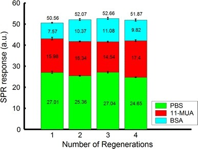 SPR responses of PBS, 11-MUA, and BSA in four regenerations