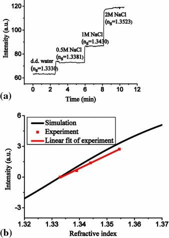 a Real-time measurement results of water, and 0.5, 1 and 2 NaCl solutions. b Comparison of experimental and simulation results