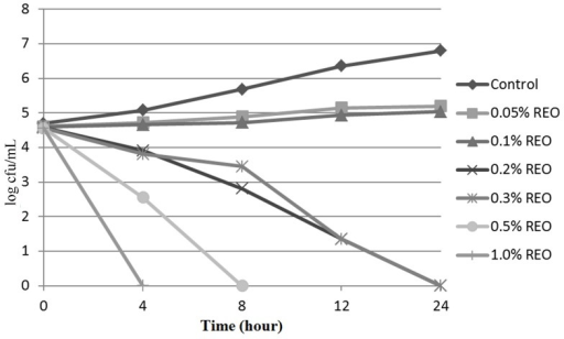Effect of the REO on the survival of S. Typhimurium inTSB.