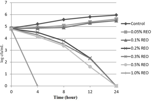 Effect of the REO on the survival of L. monocytogenes inTSB.