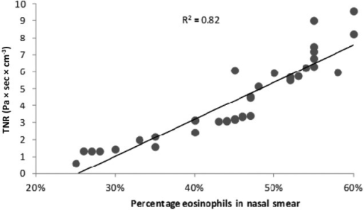 TNR linear regression after NSNPT with histamine versus the eosinophil percentages in nasal smear in the NARES group (R2 = 0.82; p = 0.001).