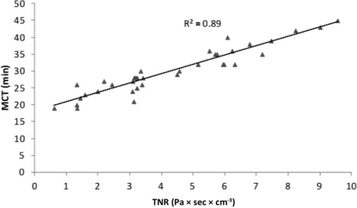 TNR linear regression after NSNPT with histamine versus the MCT of patients with NARES (R2 = 0.89; p = 0.001).