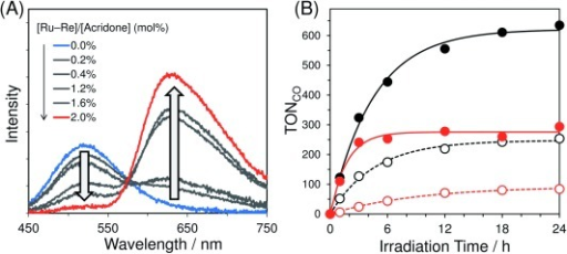 (A) Emission spectra of Acd–PMO and Ru−Re/Acd–PMO dispersions in MeCN at various adsorbed Ru–Re amounts. (B) Photocatalytic CO formation using Ru−Re/Acd–PMO (black solid line), Ru−Re/MCM-41(I) (black dotted line), Ru−Re/MeAcd–PMO (red solid line), and Ru−Re/MCM-41(II) (red dotted line).
