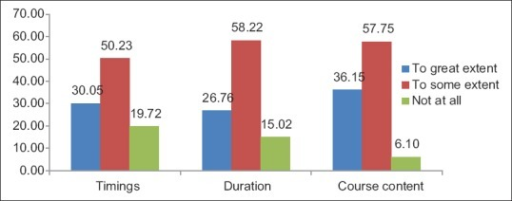 Percentage satisfaction of the students with the timings, duration and course-content of current orientation program