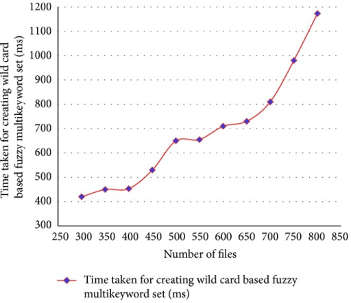 Time taken for creating wild card fuzzy multikeyword set for ACMFS.
