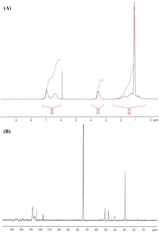 (A) 1H NMR of poly(TBAMS); (B) 13C NMR of poly(TBAMS).