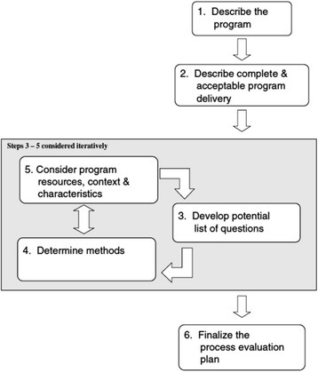 Overview of the framework by Saunders et al. [27]
