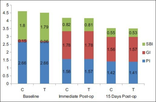Comparison of mean of PI, GI, and SBI between test (T) and control (C) groups at baseline, immediate post-op, and 15 days post-op