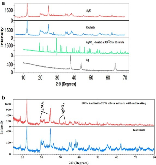 a XRD patterns of AgK, Kaolinite, AgNO3 heated at 400 °C and silver (Ag); b X-ray patterns of 80 % kaolinite–20 % silver nitrate without heating and kaolinite