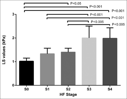 The plot shows the significant differences of liver stiffness values among all hepatic fibrosis stages except for S0 versus S1, S1 versus S2, and S3 versus S4.