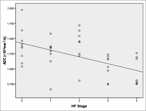 Scatterplot shows the relationship between the apparent diffusion coefficient (ADC) value and hepatic fibrosis (HF) stages. The ADC values significantly correlated with HF stages (r= −0.527, P < 0.001).