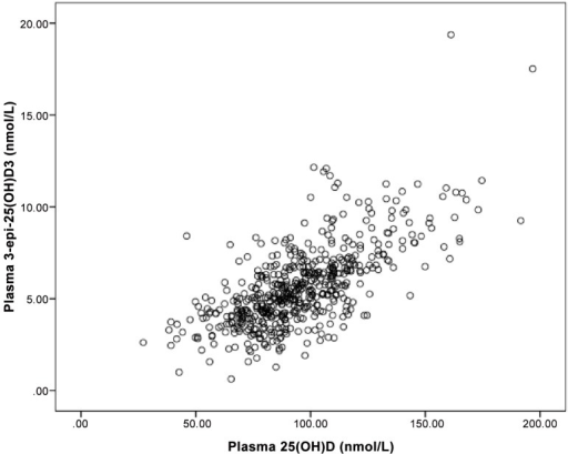 Scatter plot of plasma 3-epi-25(OH)D3 and 25(OH)D3 in pregnant women during second trimester of pregnancy in a longitudinal cohort of pregnant women and their infants in Alberta, Canada (n = 537).Pearson correlation coefficient showed a significant correlation between 25(OH)D3 and 3-epi-25(OH)D3 (r = 0.69, P<0.001).