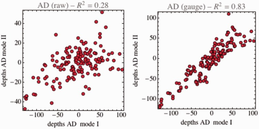 Scatterplots for the depths at corresponding locations obtained in the two viewing modes. This is for participant AD; the plots for the other participants look very similar.