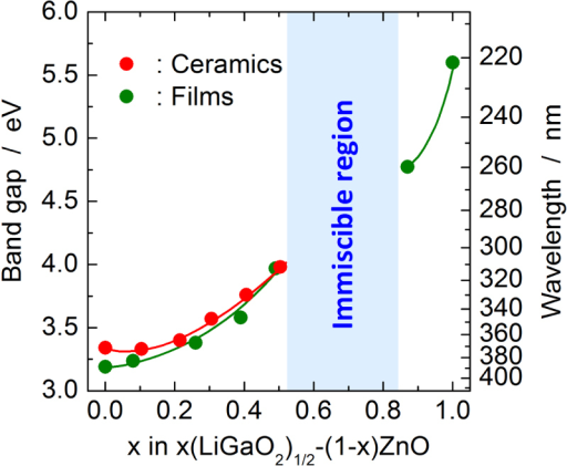 Band gap variation as a function of x in the (1 − x)ZnO–x(LiGaO2)1/2 pseudo-binary system. The red dots and green dots indicate the band gaps determined for the ceramics and the films, respectively. The blue rectangle indicates a two phase region of Zn2LiGaO4 and β-LiGaO2 solid solutions. Although the boundary of the wurtzite-type phase and Zn2LiGaO4-type phase is between x = 0.1 and 0.2, all data are connected by one line, because both the phases are based on the wurtzite structure.