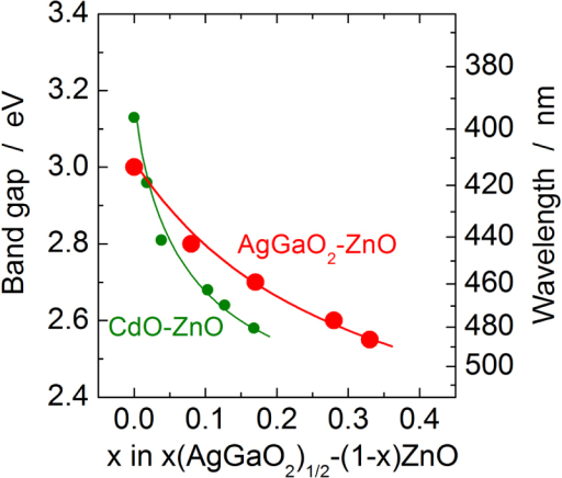 Variation of optical band gap of the (1 − x)ZnO–x(AgGaO2)1/2 alloys (red dots and line) as a function of the alloying level, x, together with that reported for the (1 − x)–xCdO alloys (green dots and line) for comparison.