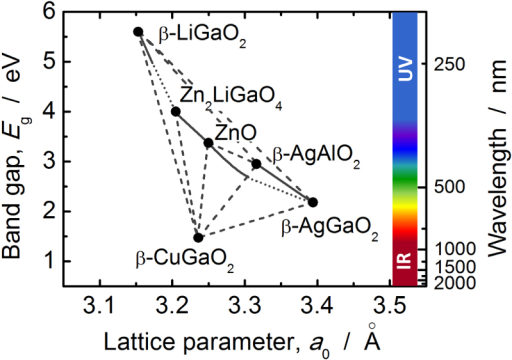 Band gap versus pseudo-wurtzite lattice parameter, a0, for binary and ternary wurtzite-type oxide semiconductors.