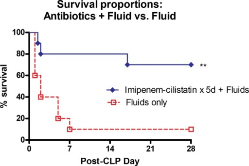Antibiotics+Fluids vs. Fluids alone survival.Mice receiving antibiotics plus fluid resuscitation versus fluids only have a significantly better survival following CLP. Mice received 5 days of antibiotic therapy post-cecal ligation and puncture (CLP) treatment with 1ml D5LR and the broad spectrum antibiotic imipenem-cilastatin (25 mg/kg) compared to septic mice receiving just 1 ml of D5LR for 5 days post-CLP. N = 7–10 mice per group. **p <0.01 comparing the two groups.