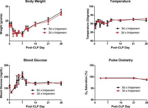 Physiological Parameters.There were no physiological differences between mice receiving 5 days of imipenem-cilastatin treatment versus 3 days of treatment following CLP. Data expressed as mean ± SEM (n = 16–22 mice per group for body weight, temperature, and blood glucose measurement. N = 6 mice per group for pulse oximetry).