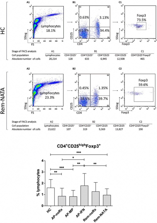 Flow cytometric analysis to determine CD4+CD25+Foxp3+ RC levels in human peripheral blood. A representative analysis is shown for one healthy control (A1–C1) and one relapsing remitting MS (RRMS) patient (A2–C2). The white blood cells (WBC) were gated on lymphocytes, based on forward and side light scatter (A1,A2) and analyzed for CD4 and CD25 expression (B1,B2); The double positive cells were analyzed further for Foxp3 expression (C1,C2); The numbers in the dot plots indicate the percentage of gated cells expressing the relevant marker. The tables underneath, show the absolute number of cells in each population analyzed; Bottom graph: The results of the analysis of all patients (n = 83) and controls (HC, n = 45). AP-noRx (n = 13), patients in the acute phase of the disease without treatment; AP-MP (n = 17), patients in the acute phase under treatment with methylprednisolone; AP-IFN (n = 12), patients in the acute phase under treatment with interferon β; Rem-noRx (n = 15), patients in remission receiving no treatment; Rem-NATA (n = 26), patients in remission under treatment with natalizumab. * p = 0.04, ** p = 0.01, *** p = 0.002.
