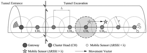 System model for tracking objects in tunnel excavation.