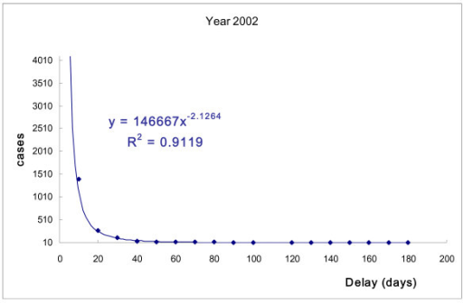 Number of TB patients and days of treatment delay (2002). Power-law distribution test, P < 0.001.