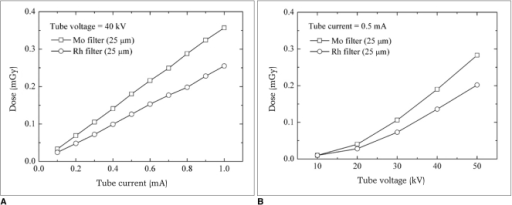 Radiation dose for molybdenum (Mo) and rhodium (Rh) filters with 25 µm thickness at fixed tube voltage (A) and current (B).