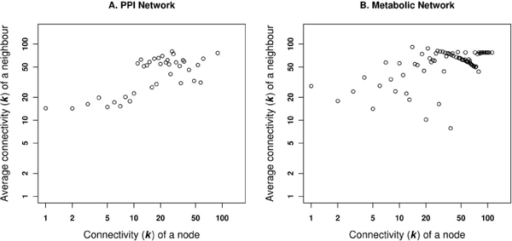 Average connectivity of a neighbouring nodes. Correlation in the connectivity of neighbours, with respect to a specific node of a given degree in A. PPI network and B. Metabolic network.