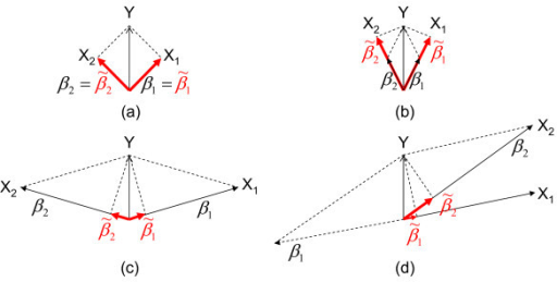 Illustration of unfaithfulness in association studies. There are three regression models in each scenario: Y ~ β1X1 + β2X2,  and . In this figure, the marginal coefficient  and  are shown as projections (marked with bold red color) of Y on X1 and X2, respectively. (a) X1 is not correlated with X2. (b) X1 is positively correlated with X2. (c) X1 is negatively correlated with X2. (d) X1 is positively correlated with X2 but the sign of β1 is the opposite of the sign of β2. Scenario (c) and Scenario (d) illustrate unfaithfulness.