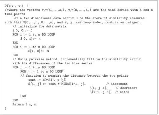 Pseudo code of dynamic time wrap algorithm.