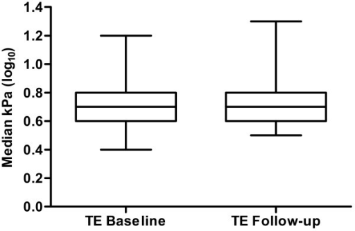 Box plots of median liver stiffness (TE) values at baseline and follow-up in 68 patients with HIV mono-infection (p = 0.20). All data were log10-transformed. The top and bottom of each box represent the first and third quartiles respectively. The middle line represents the median. Pooled follow-up TE values are shown for the last available TE examination in each patient. Median follow-up time was 24 months (range, 9-27 months).