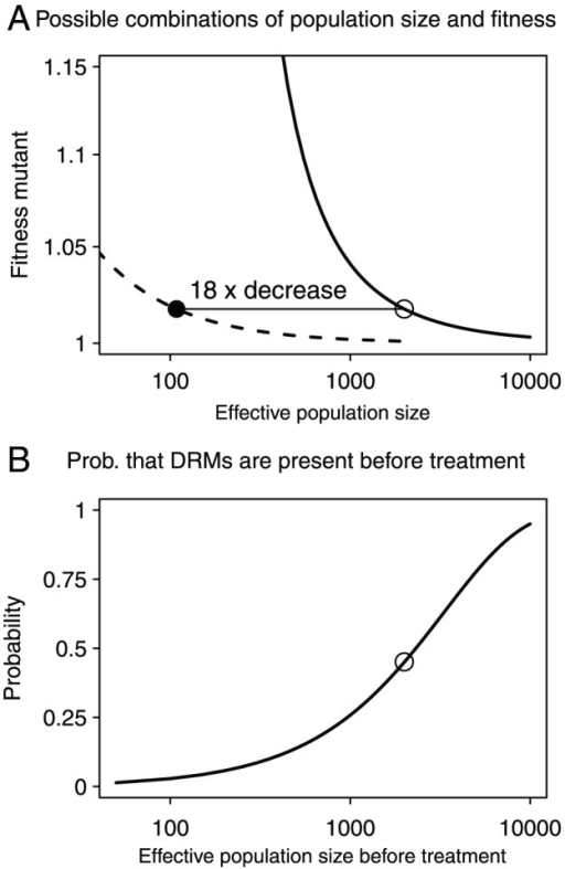 Possible combinations of population size and fitness and the effect of population sizes on the probability that DRMs are present before treatment.Figure 2a: Continuous line: combinations of population size before treatment () and fitness of mutant virus during therapy () that lead to the observed probability that resistance mutations from standing genetic variation become established (). Dashed line: combinations of population size during treatment () and fitness of mutant virus during therapy () that lead to the observed probability that resistance mutations from standing genetic variation become established (). Open dot:  and , closed dot: , . Figure 2b: Probability that a patient has any pre-existing DRMs before the start of therapy for different population sizes, and . Open dot: .