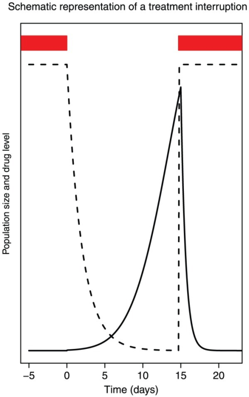 Drug level and population size during and after a treatment interruption.Drug level (dashed line) and viral population size (solid line) during and after a treatment interruption. Red bars indicate when drugs are taken.