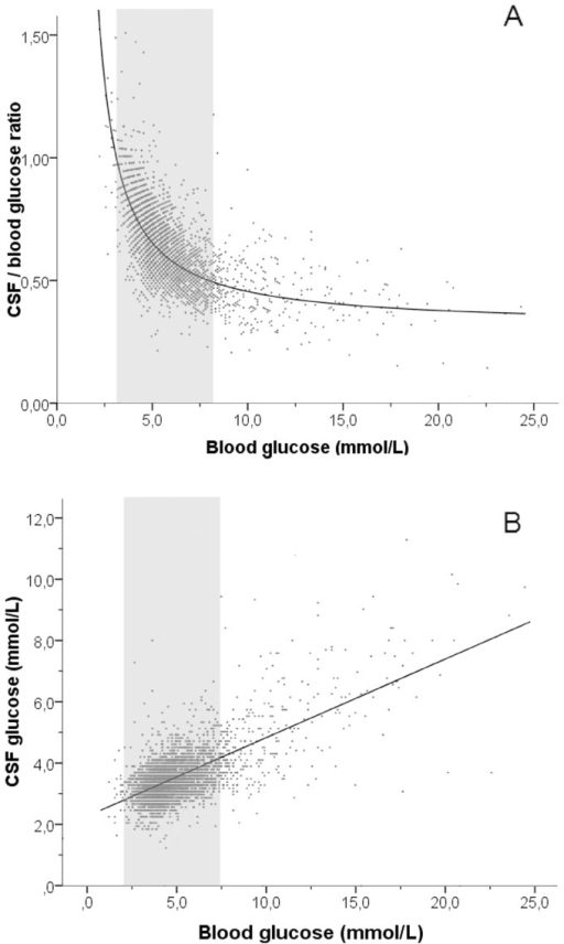Relation between plasma glucose and CSF glucose.(A) Relation between plasma glucose and CSF/plasma glucose ratio in 4,508 CSF samples. CSF samples with CSF/plasma glucose ratio >1.5 (n = 5) are not shown. (B) Relation between plasma glucose and CSF glucose in 4,513 CSF samples. The grey areas indicates normoglycemia (plasma glucose >3.0 and <7.8 mmol/L).