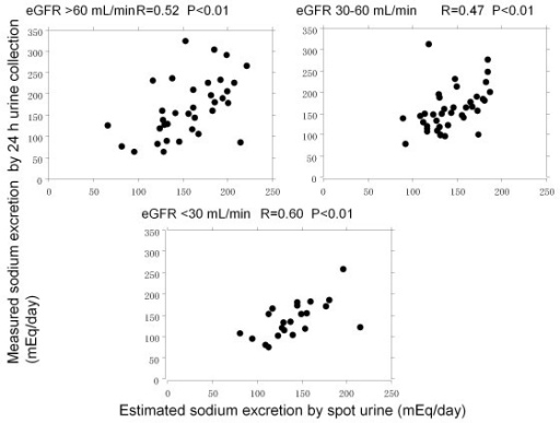 Correlation between estimated sodium excretion and measured sodium excretion categorized by eGFR. Significant correlations were recognized between estimated and measured sodium excretion in patients with eGFR >60 and 30–60 mL/min (R = 0.52, P < 0.01 and R = 0.47, P < 0.01, respectively). There was apparent correlation in patients with eGFR <30 mL/min (R = 0.60, P < 0.01)