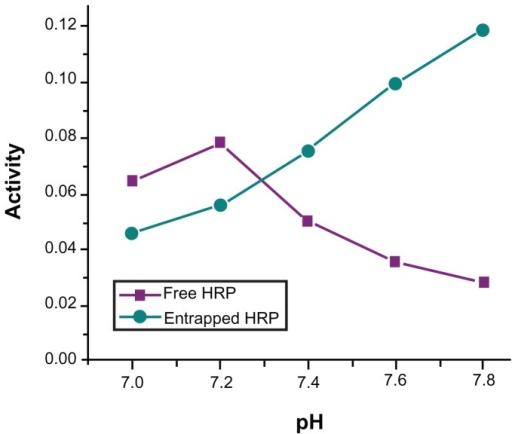 Horseradish peroxidase write up