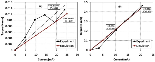 Experiment and simulation results of torque constants. (a) X-axis, (b) Y-axis.
